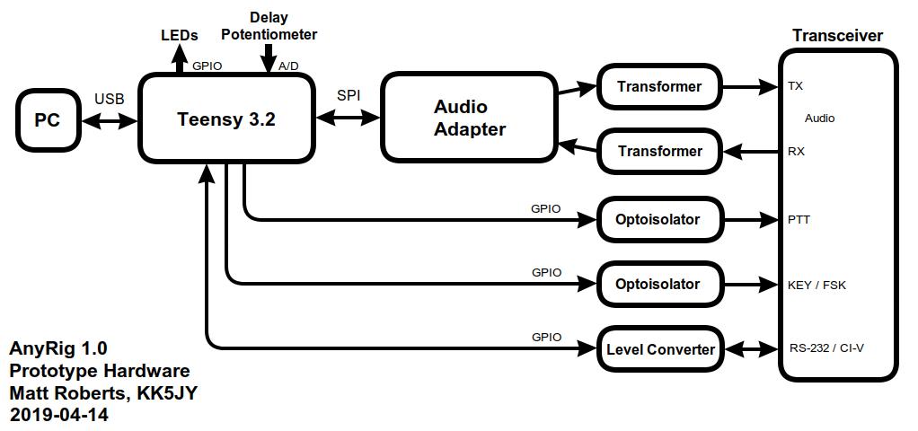 kk5jy anyrig interface